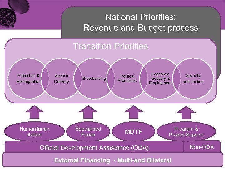 National Priorities: Revenue and Budget process Transition Priorities Protection & Reintegration Humanitarian Action Service