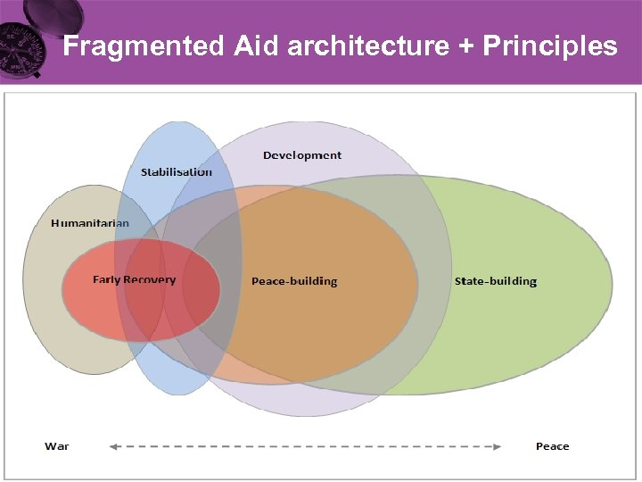 Fragmented Aid architecture + Principles