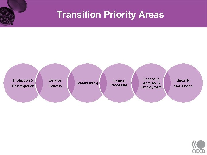 Transition Priority Areas Protection & Reintegration Service Delivery Statebuilding Political Processes Economic recovery &