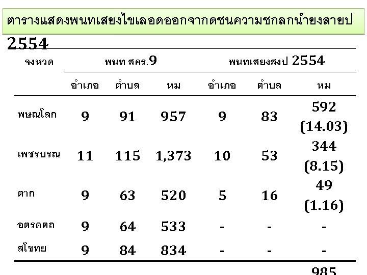 ตารางแสดงพนทเสยงไขเลอดออกจากดชนความชกลกนำยงลายป 2554 จงหวด พนทเสยงสงป 2554 พนท สคร. 9 อำเภอ ตำบล หม 592 (14. 03)