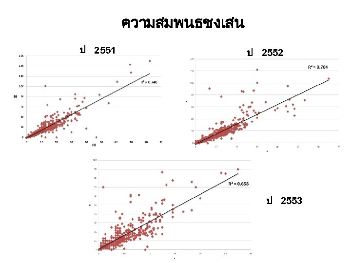 ความสมพนธชงเสน ป 2551 ป 2552 ป 2553