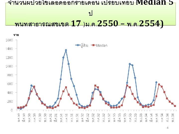 จำนวนผปวยไขเลอดออกรายเดอน เปรยบเทยบ Median 5 ป พนทสาธารณสขเขต 17 )ม. ค. 2550 – พ. ค. 2554)