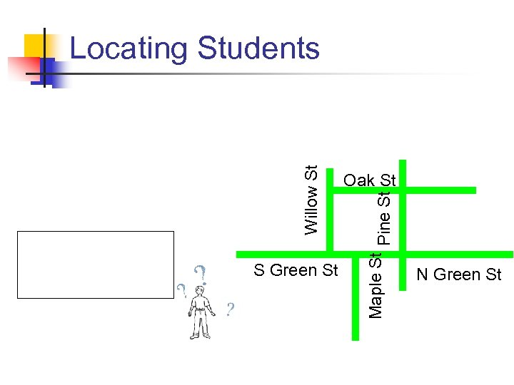 S Green St Oak St Maple St Pine St Willow St Locating Students N