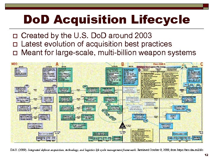 Do. D Acquisition Lifecycle o o o Created by the U. S. Do. D