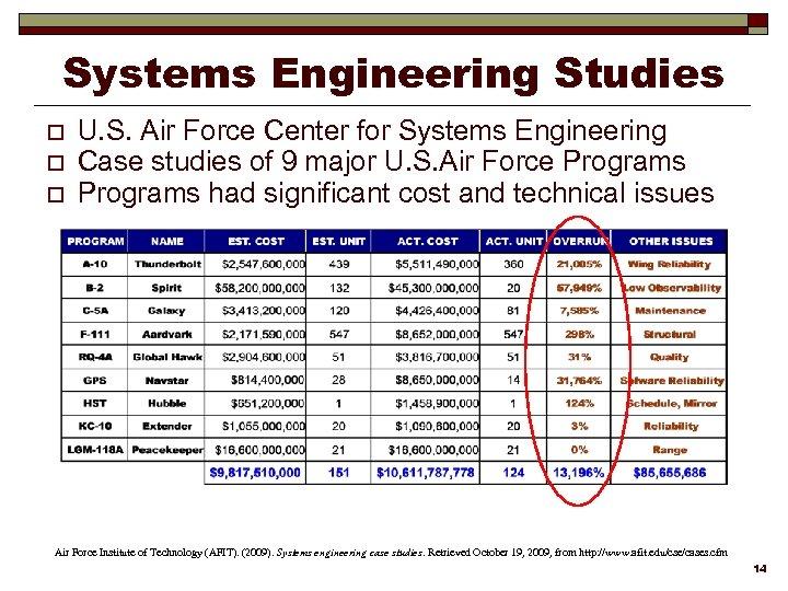 Systems Engineering Studies o o o U. S. Air Force Center for Systems Engineering