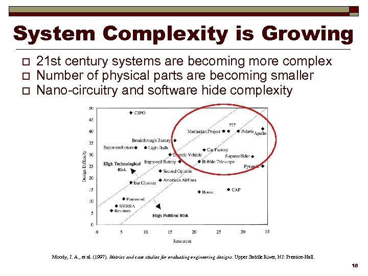 System Complexity is Growing o o o 21 st century systems are becoming more