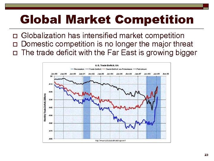 Global Market Competition o o o Globalization has intensified market competition Domestic competition is