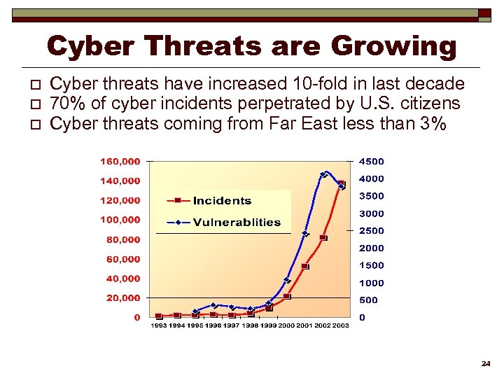 Cyber Threats are Growing o o o Cyber threats have increased 10 -fold in