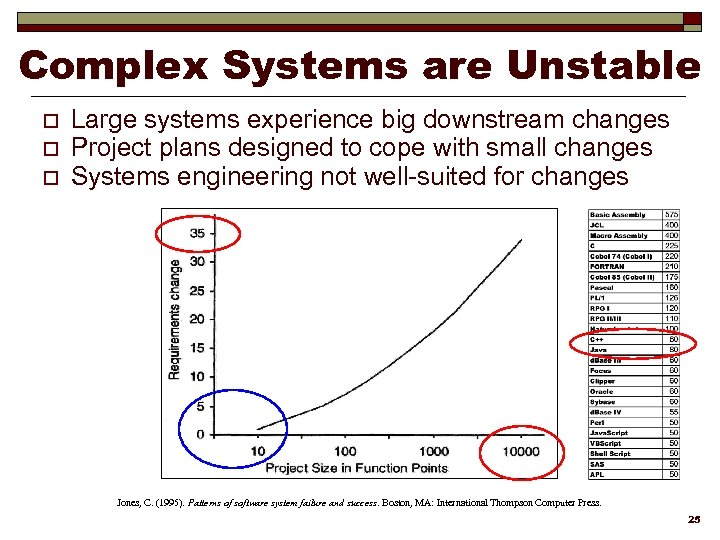 Complex Systems are Unstable o o o Large systems experience big downstream changes Project