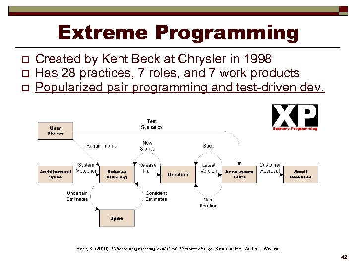 Extreme Programming o o o Created by Kent Beck at Chrysler in 1998 Has
