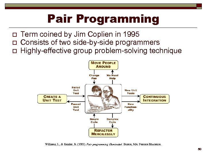 Pair Programming o o o Term coined by Jim Coplien in 1995 Consists of