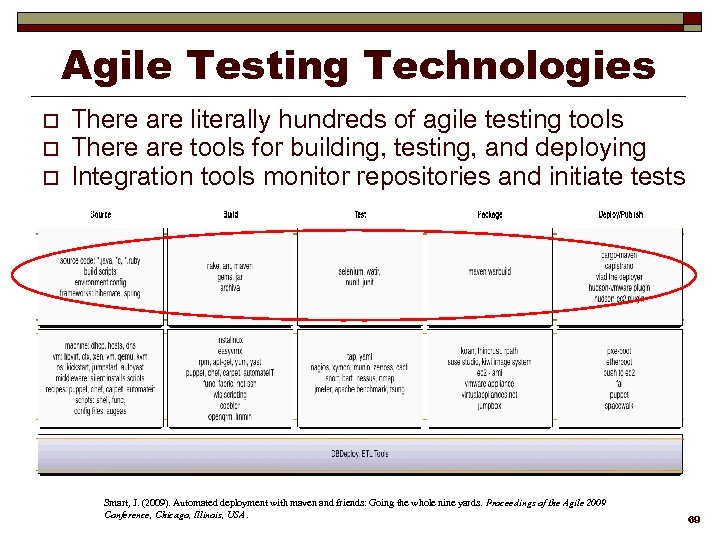 Agile Testing Technologies o o o There are literally hundreds of agile testing tools