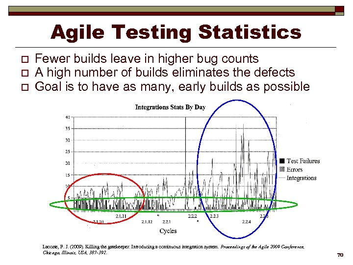 Agile Testing Statistics o o o Fewer builds leave in higher bug counts A
