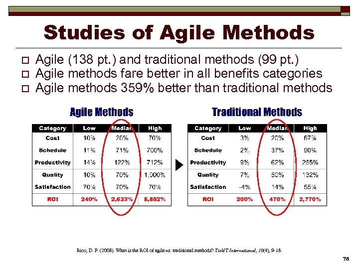 Studies of Agile Methods o o o Agile (138 pt. ) and traditional methods