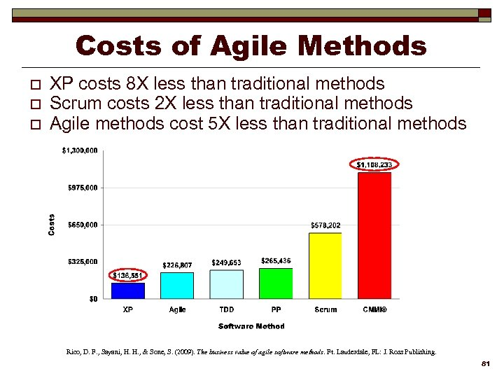 Costs of Agile Methods o o o XP costs 8 X less than traditional