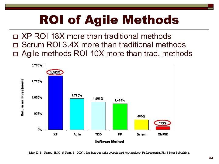 ROI of Agile Methods o o o XP ROI 18 X more than traditional