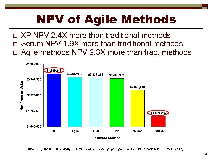 NPV of Agile Methods o o o XP NPV 2. 4 X more than