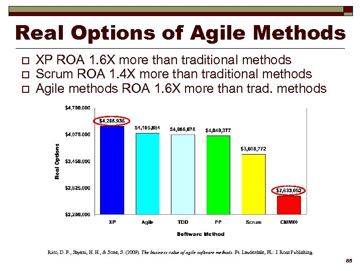 Real Options of Agile Methods o o o XP ROA 1. 6 X more