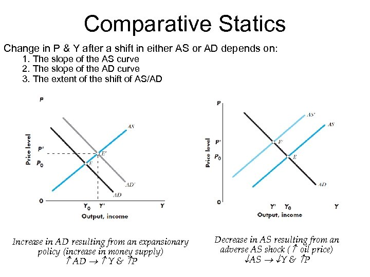 Comparative Statics Change in P & Y after a shift in either AS or