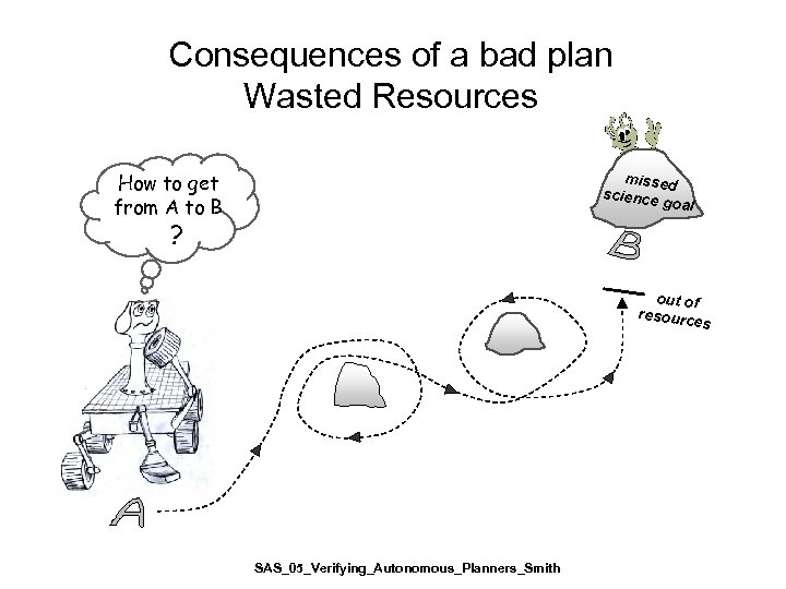 Consequences of a bad plan Wasted Resources How to get from A to B