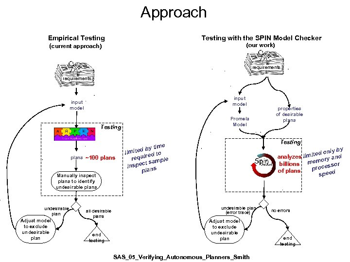 Approach Empirical Testing (current approach) Testing with the SPIN Model Checker (our work) requirements