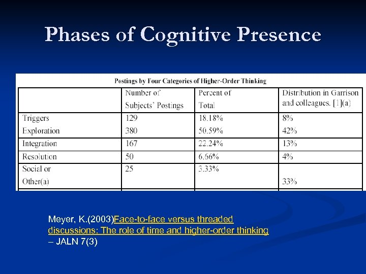 Phases of Cognitive Presence Meyer, K. (2003)Face-to-face versus threaded discussions: The role of time