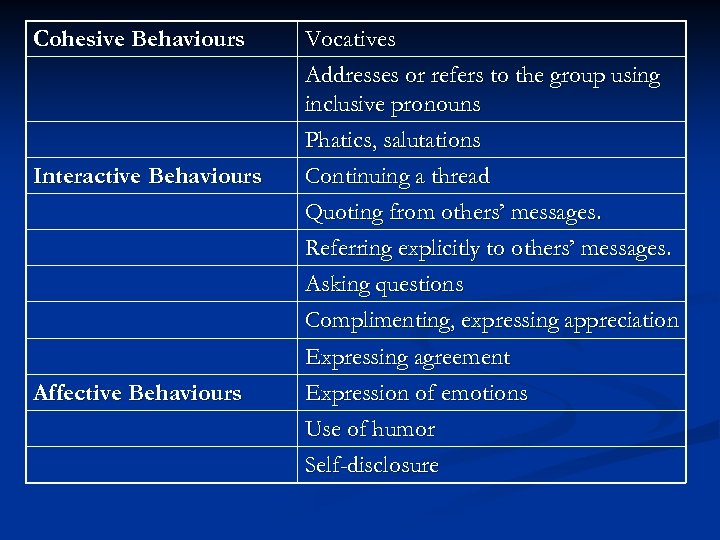 Cohesive Behaviours Interactive Behaviours Affective Behaviours Vocatives Addresses or refers to the group using