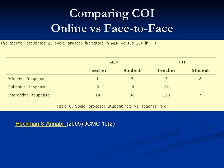 Comparing COI Online vs Face-to-Face Heckman & Annabi (2005) JCMC 10(2)