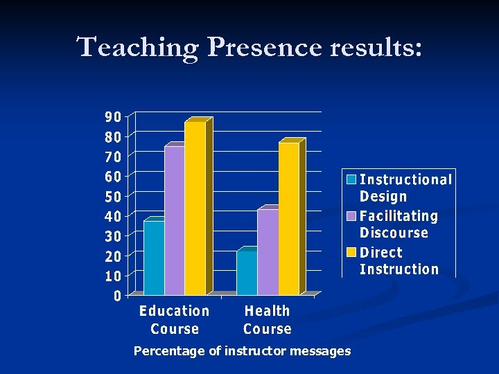 Teaching Presence results: Percentage of instructor messages