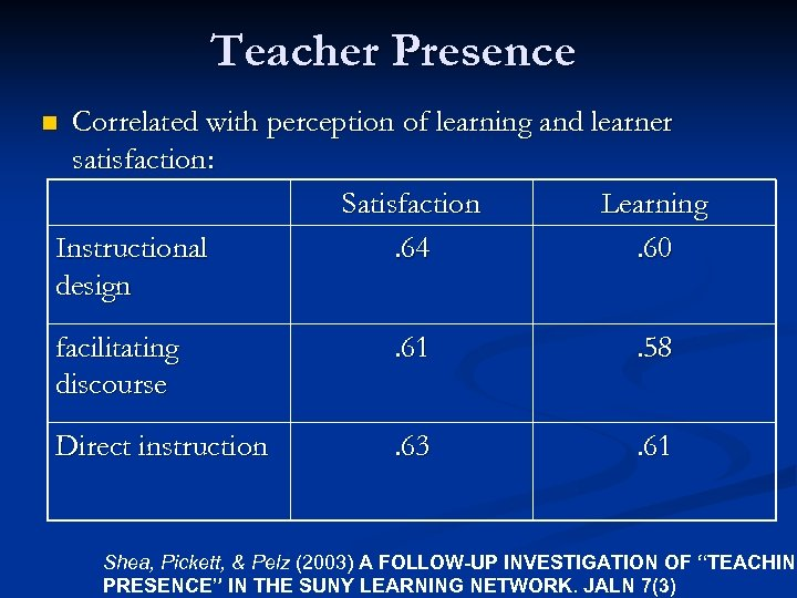Teacher Presence Correlated with perception of learning and learner satisfaction: Satisfaction Learning Instructional. 64.