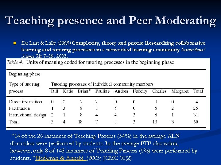Teaching presence and Peer Moderating n De Laat & Lally (2003) Complexity, theory and