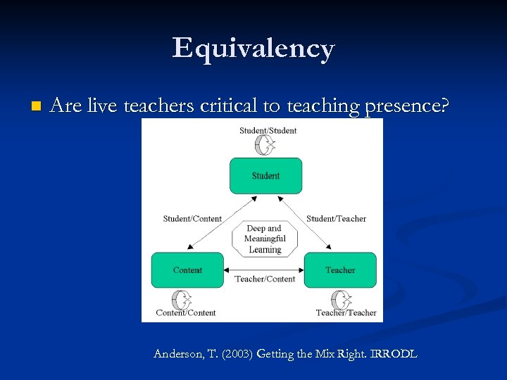 Equivalency n Are live teachers critical to teaching presence? Anderson, T. (2003) Getting the