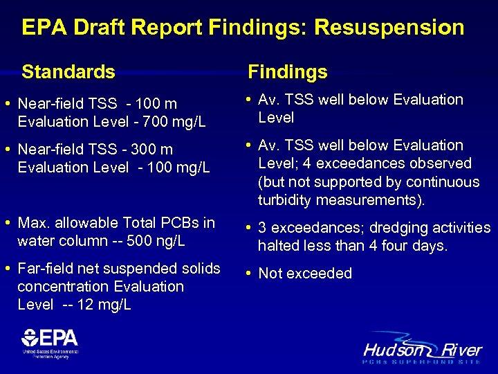 EPA Draft Report Findings: Resuspension Standards Findings • Near-field TSS - 100 m Evaluation
