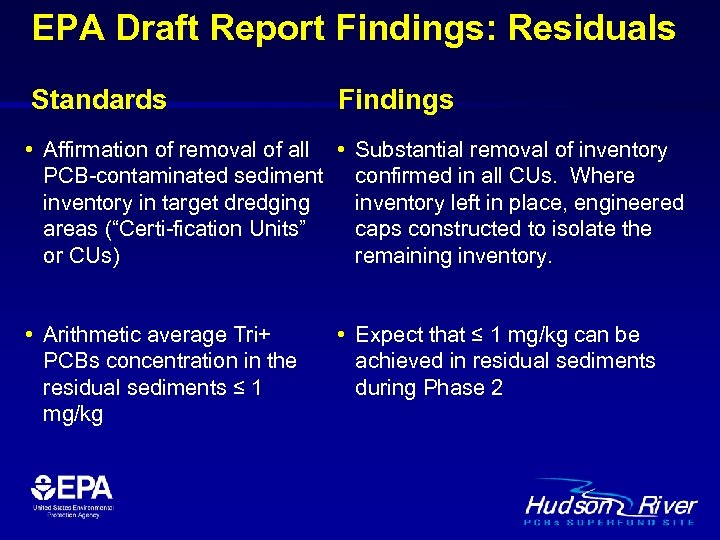 EPA Draft Report Findings: Residuals Standards Findings • Affirmation of removal of all •