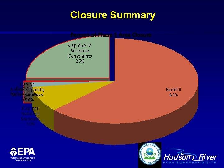 Closure Summary Percent of Phase 1 Area Closure Cap due to Schedule Constraints 25%