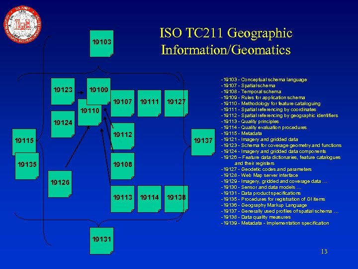 ISO TC 211 Geographic Information/Geomatics 19103 19123 19109 19107 19111 19127 19110 19124 19112