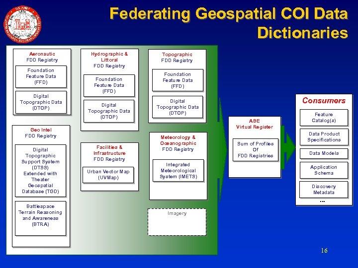 Federating Geospatial COI Data Dictionaries Aeronautic FDD Registry Foundation Feature Data (FFD) Digital Topographic