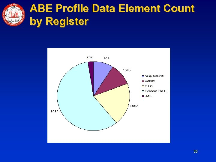 ABE Profile Data Element Count by Register 20