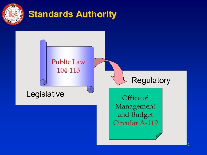 Standards Authority Public Law 104 -113 Regulatory Legislative Office of Management and Budget Circular