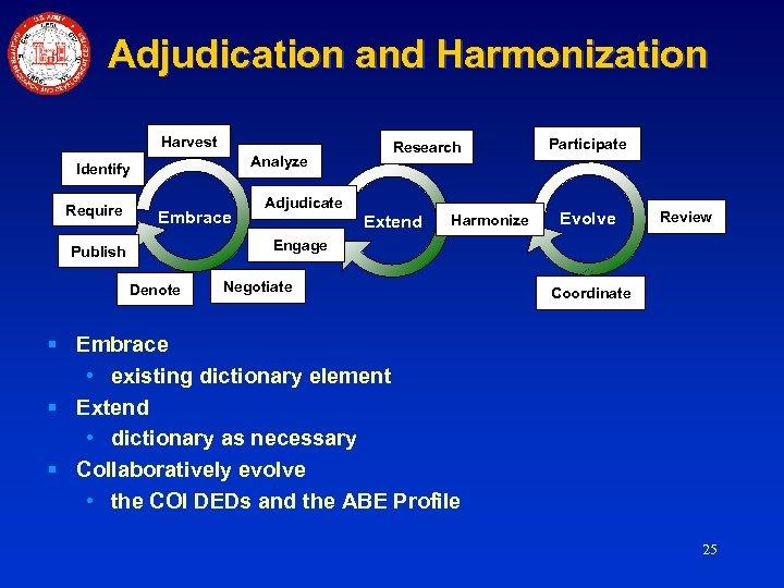 Adjudication and Harmonization Harvest Analyze Identify Require Embrace Research Adjudicate Extend Harmonize Participate Evolve