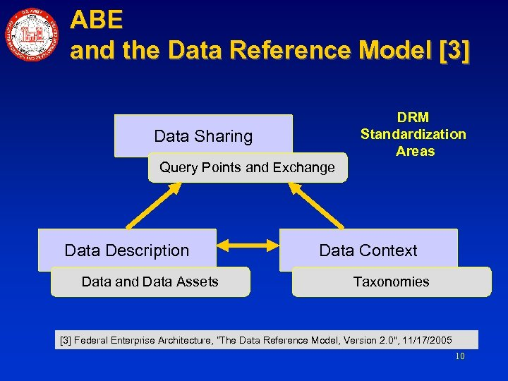 ABE and the Data Reference Model [3] DRM Standardization Areas Data Sharing Query Points