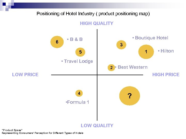 Positioning of Hotel Industry ( product positioning map) HIGH QUALITY 6 • Boutique Hotel