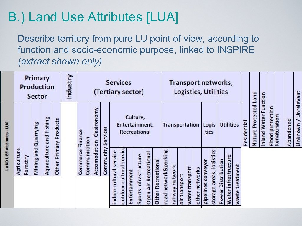 B. ) Land Use Attributes [LUA] Describe territory from pure LU point of view,