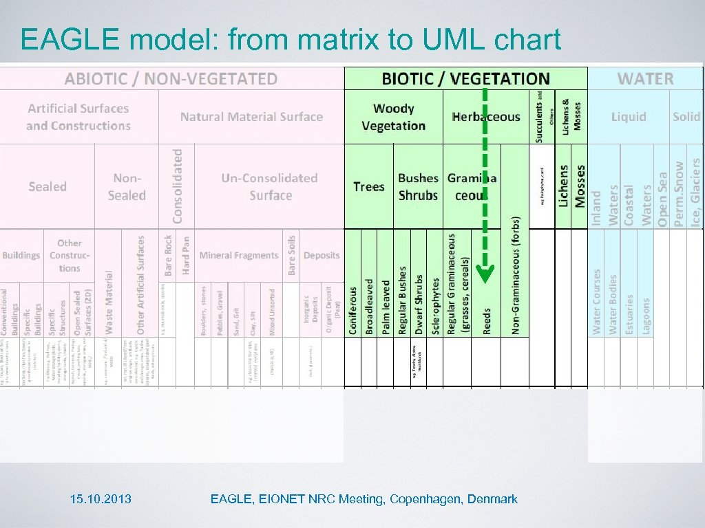 EAGLE model: from matrix to UML chart 15. 10. 2013 EAGLE, EIONET NRC Meeting,