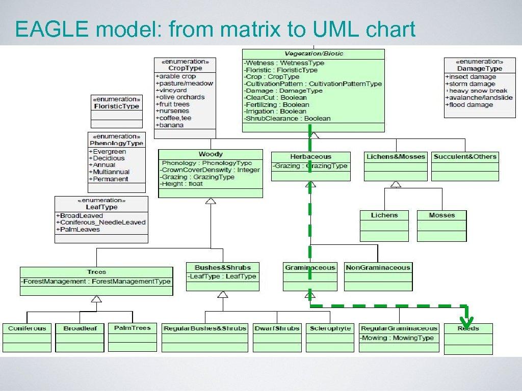 EAGLE model: from matrix to UML chart