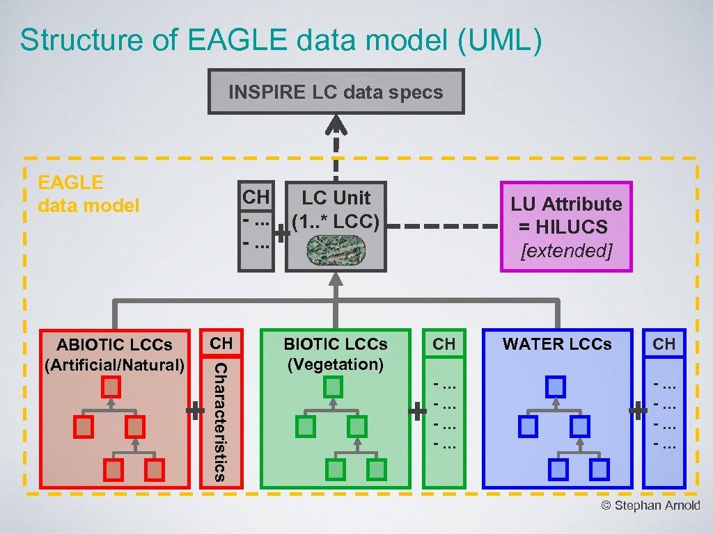 Structure of EAGLE data model (UML) INSPIRE LC data specs EAGLE data model CH