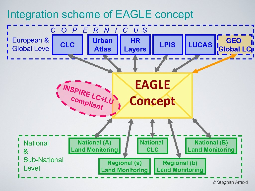 Integration scheme of EAGLE concept C O P E R N I C U