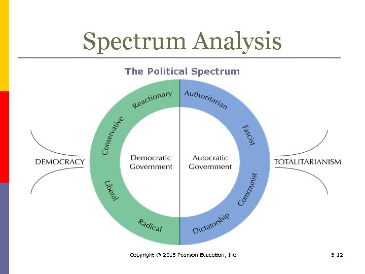 Spectrum Analysis The Political Spectrum Copyright © 2015 Pearson Education, Inc. 3 -12