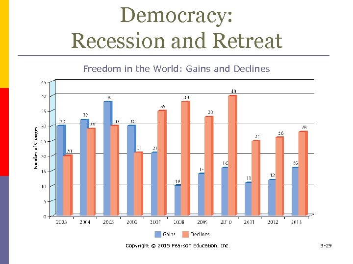 Democracy: Recession and Retreat Freedom in the World: Gains and Declines Copyright © 2015