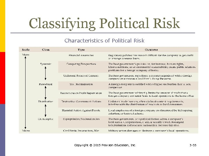 Classifying Political Risk Characteristics of Political Risk Copyright © 2015 Pearson Education, Inc. 3